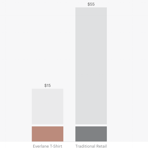 An example of the stark price difference between Everlane and traditional retailers.