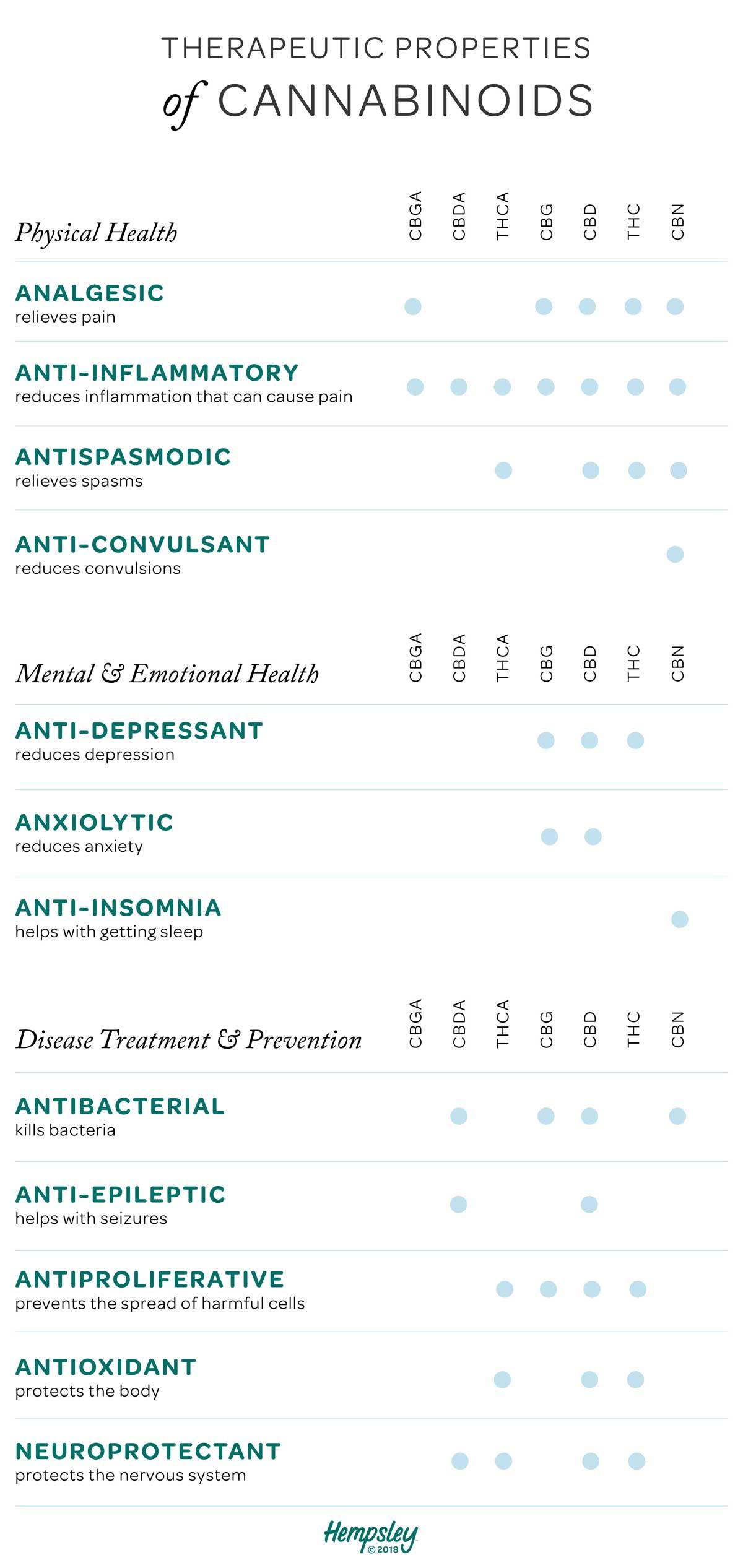 therapeutic-properties-cannabinoids-hempsley