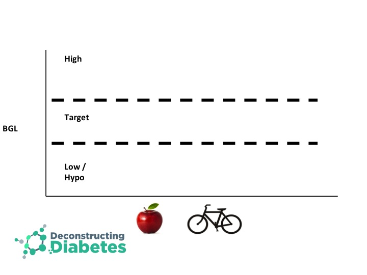 Balancing Carbohydrate, Insulin and Exercise for Blood Glucose Control