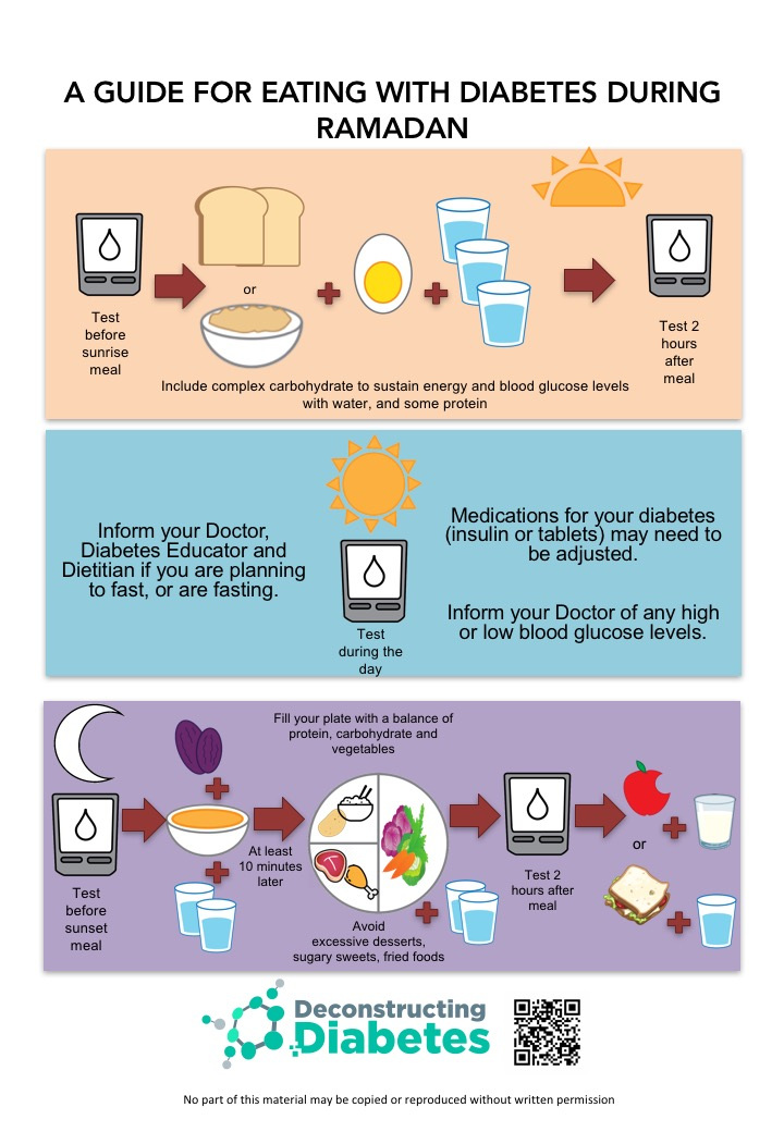 Infographic How to Eat with Diabetes During Ramadan