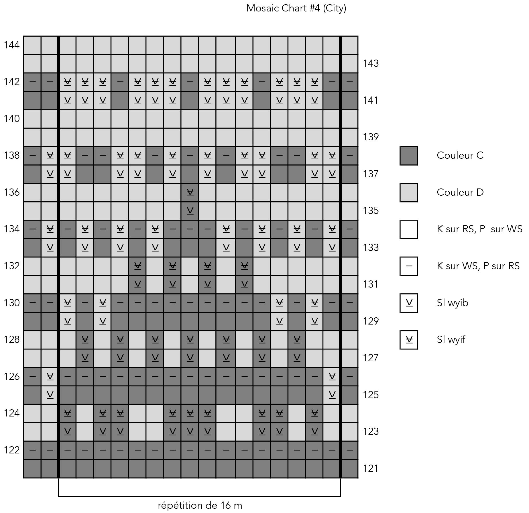 Mosaic Chart 4 City_French