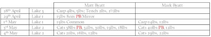 Chart Byatt.png
