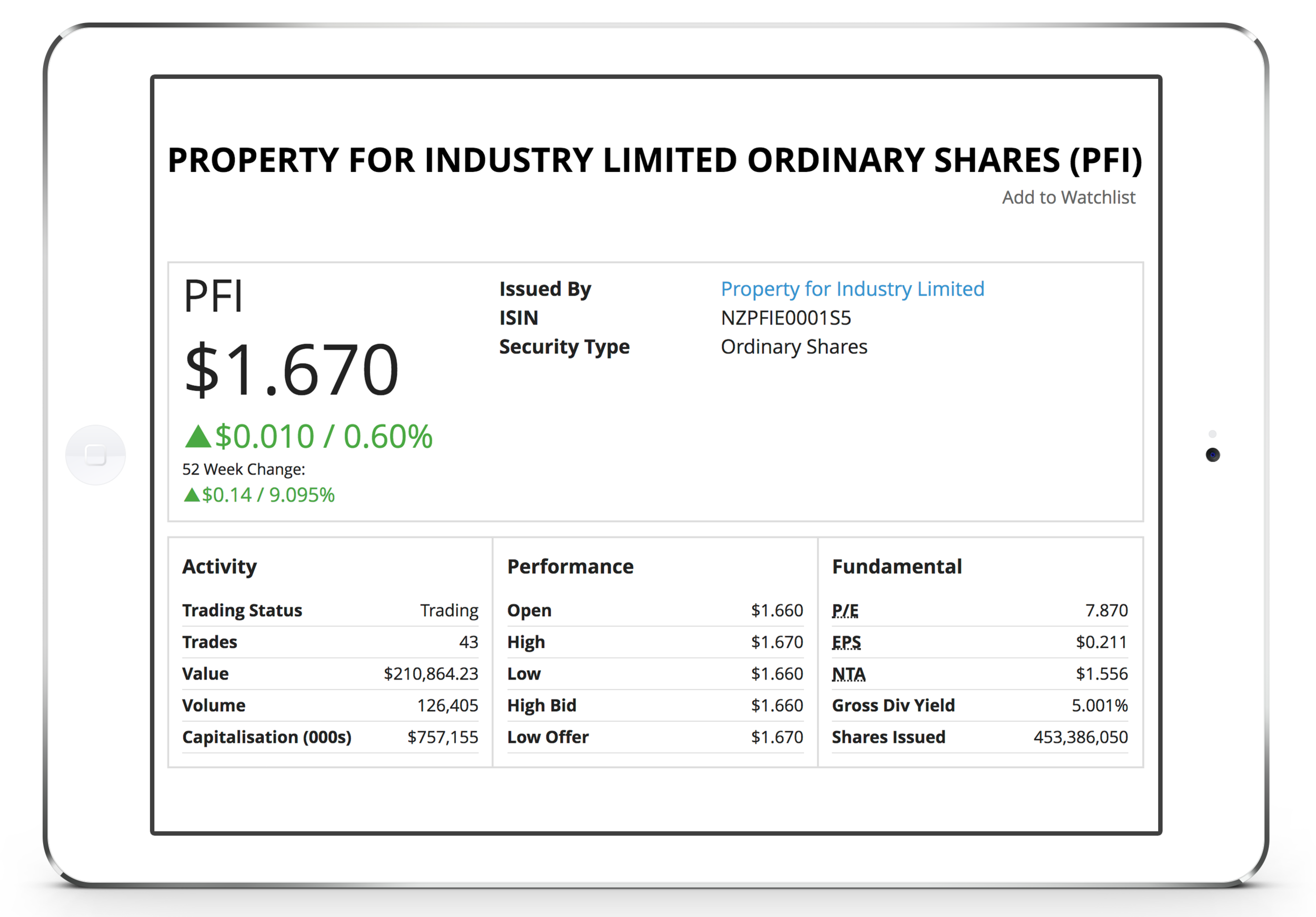 Property for Industry Limited share price.