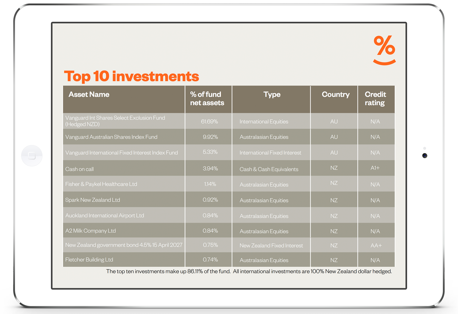 Simplicity Growth Fund: Top 10 investments