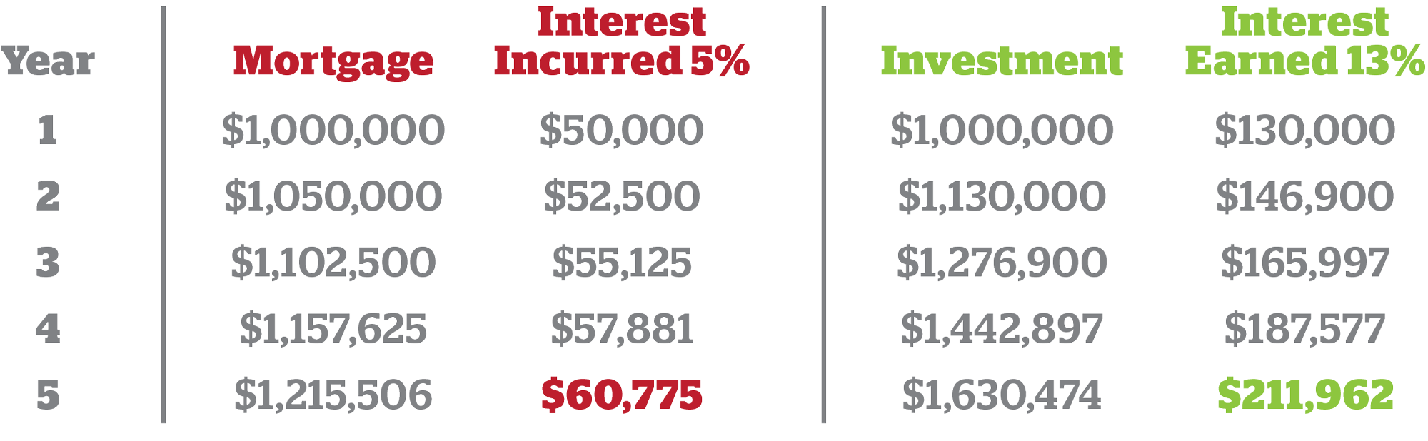Borrowing and investing one million dollars