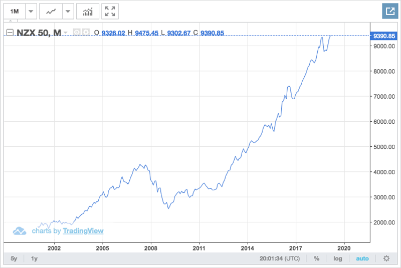 nzx-50-graph-since-2008-crisis.png