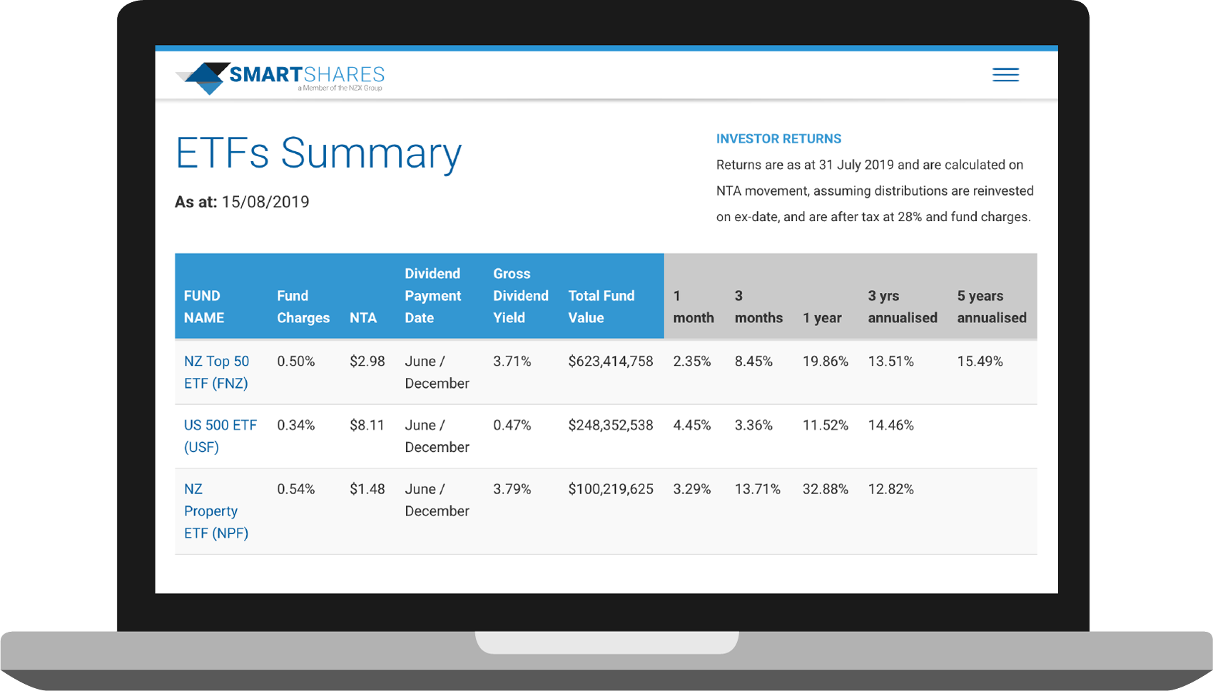 SmartShares ETFs Summary for the NZ Top 50 ETF, US 500 ETF and NZ Property ETF.
