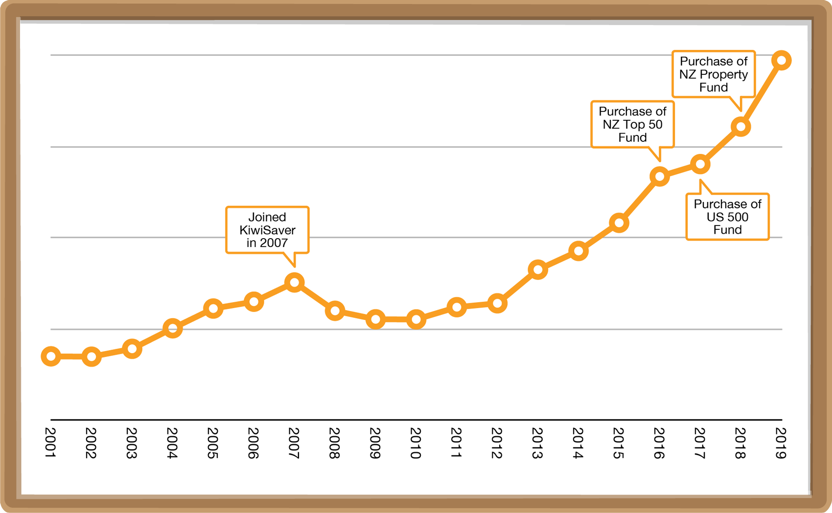 Steady rise in the NZX 50 over the years.