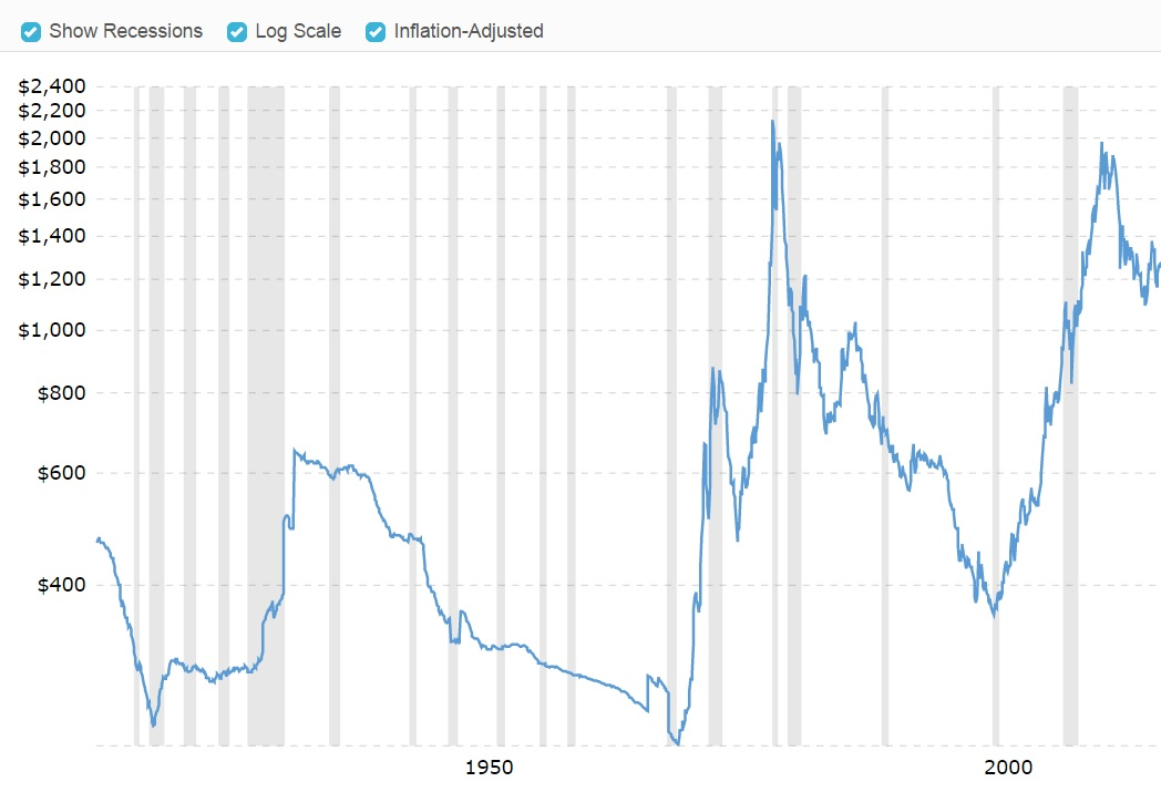 During recessions (the grey bars) gold prices (blue line) are more likely to drop in price than go up. Gold does tend to increase in value, but it is more likely to happen during good times than in bad. As a result, gold makes a poor hedge against a recession.