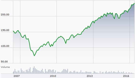 S&P 500 Index and the Bear Market (Before, During, and Since)