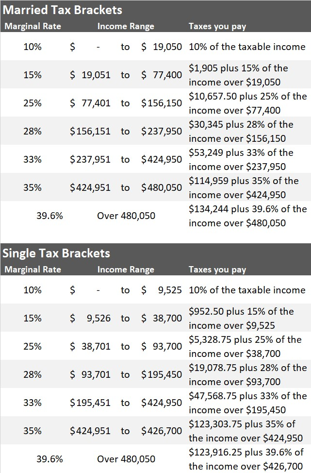 2018 Income Tax Tables -  Click on image to enlarge.