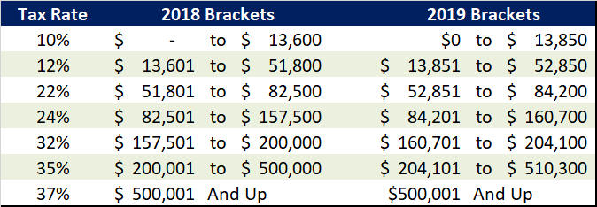 Head of Household Brackets 18-19.png