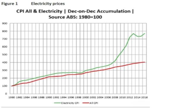 Figure 2 for Michael Blockey energy article.jpg