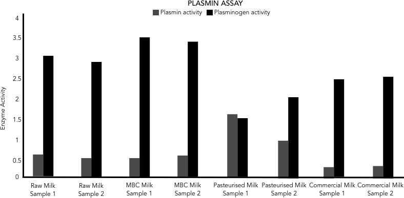 Figure 2: Plasmin and Plasminogen activity in milk samples.