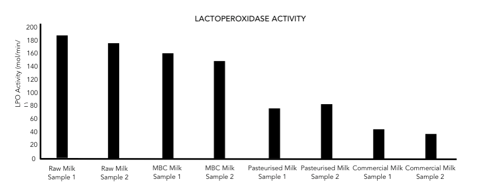 Figure 4: Lactoperoxidase activity in milk samples.