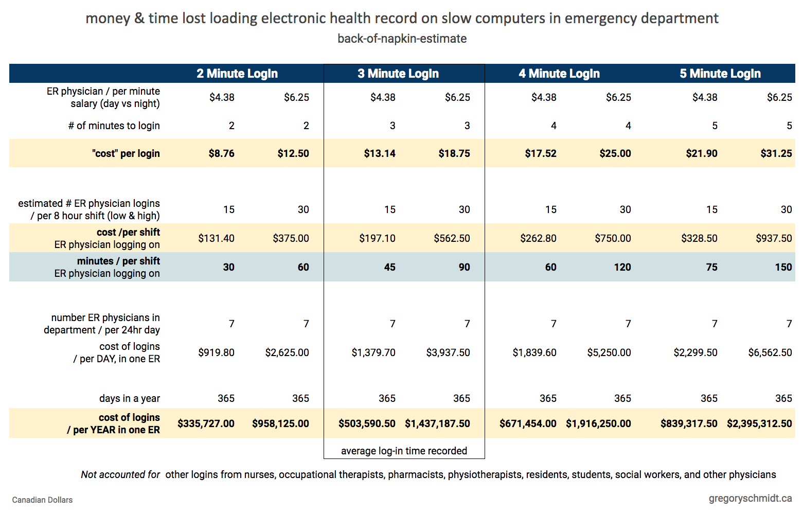 Money & time lost loading electronic health record on slow computers in emergency department