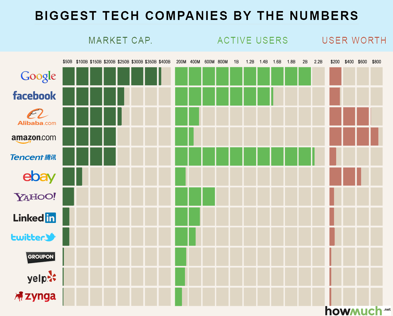 How Much You're Worth to These Big Tech Companies  |  from  howmuch.net