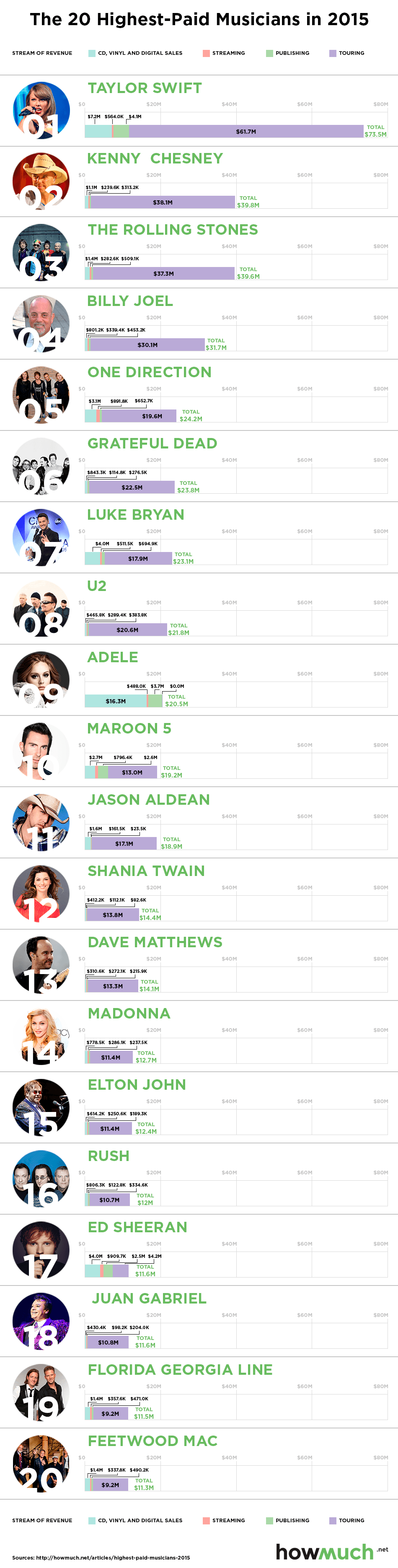 How the World's Top Pop Stars Make Their Money  |  from  howmuch.net