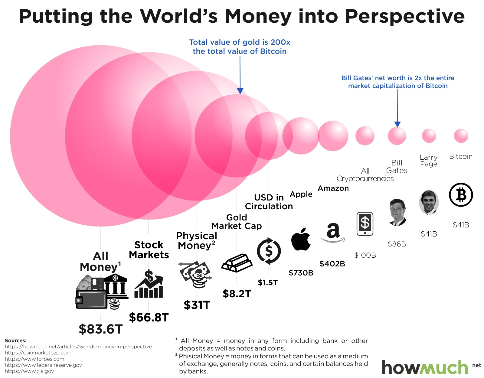The Bitcoin Economy, in Perspective  |  from  howmuch.net