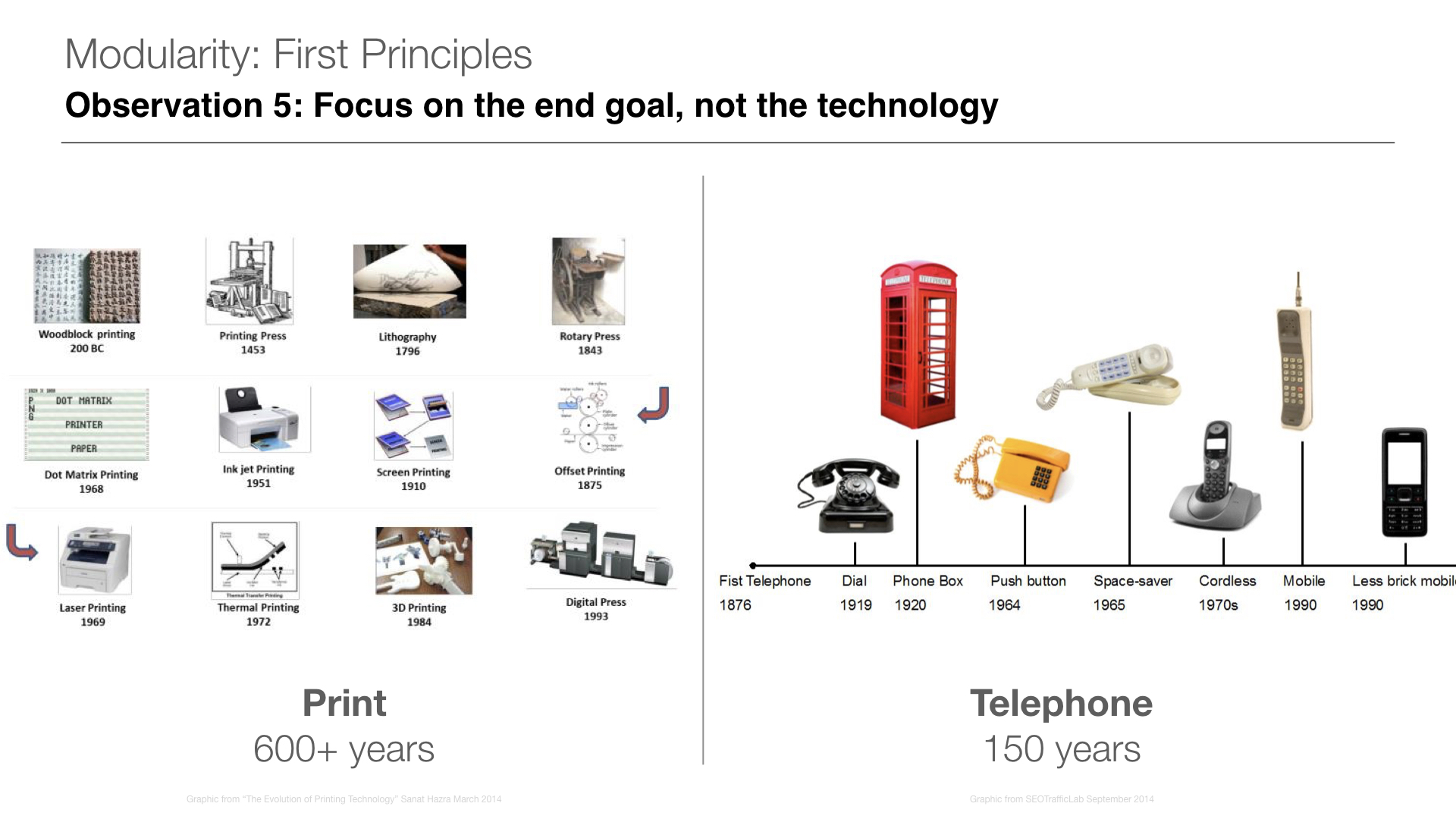 Print slide from  Evolution of Printing Technology  | Telephone slide from  SEOTrafficLab 2014