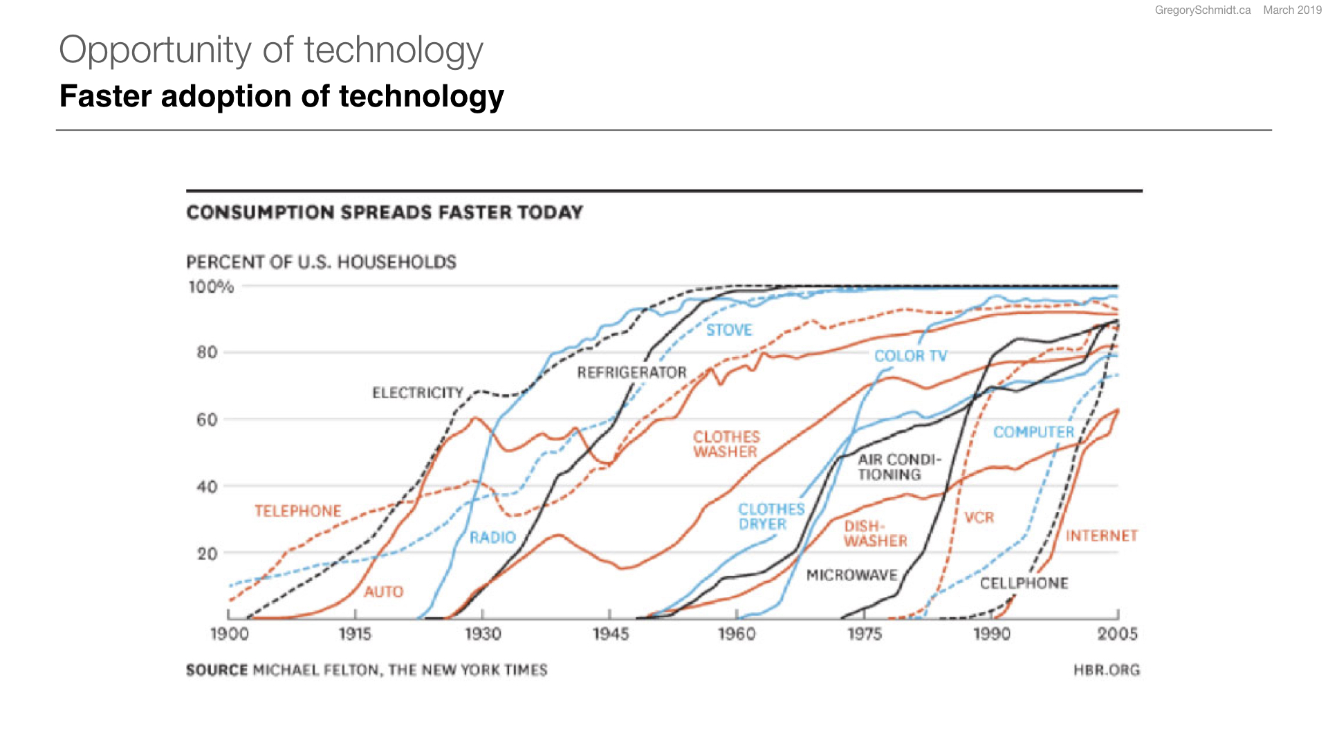 The Pace of Technology Adoption is Speeding Up | Harvard Business Review | 2013
