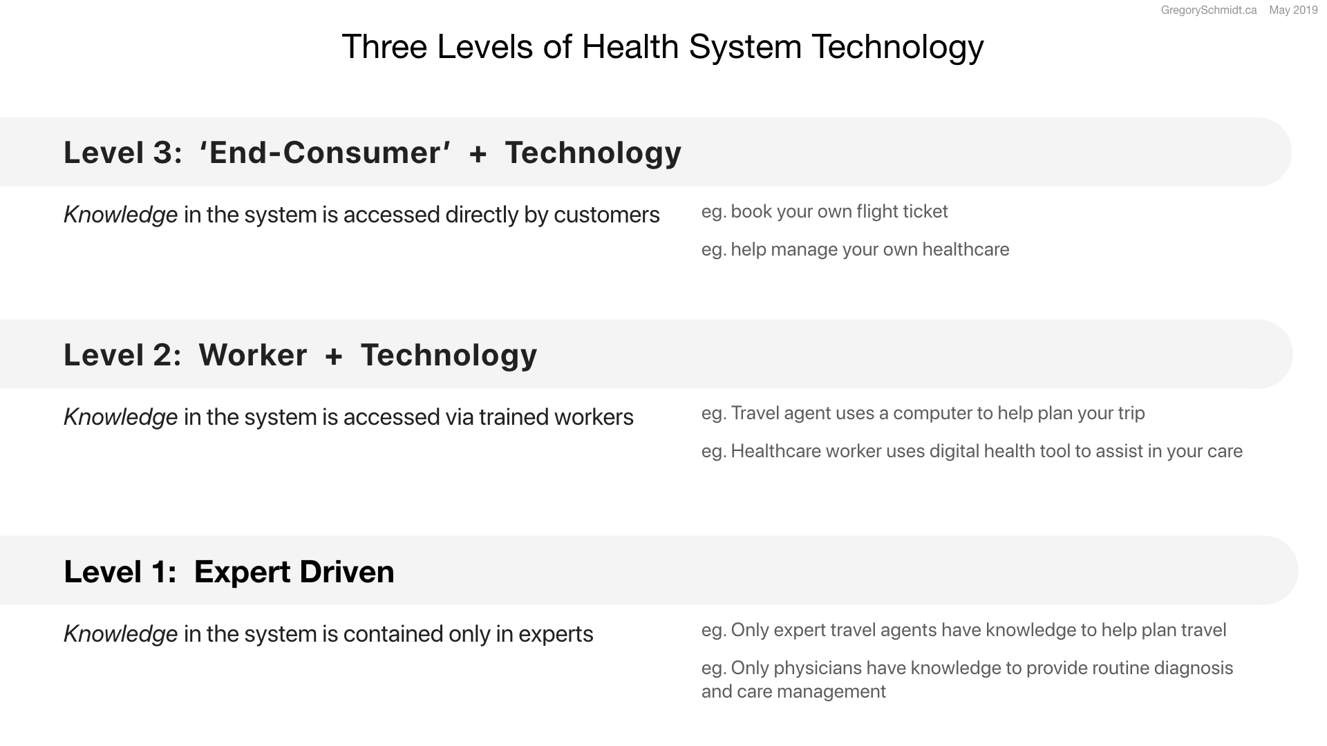 Three Levels of Health System Technology.002.jpeg