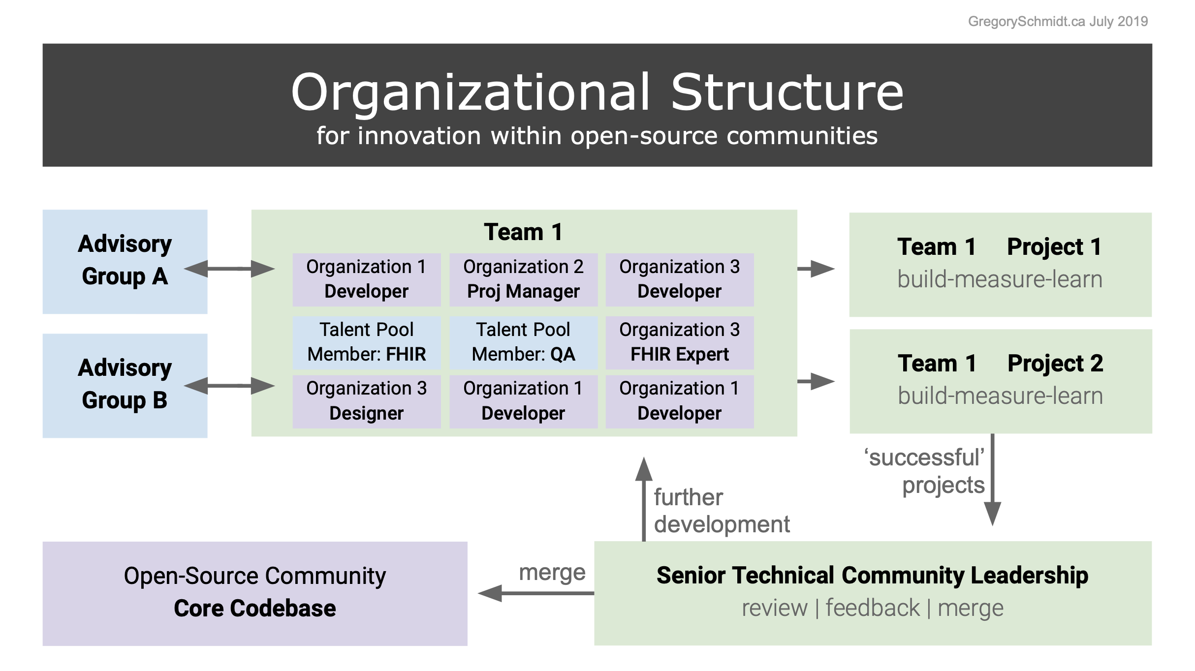 org structure innovation open-source community