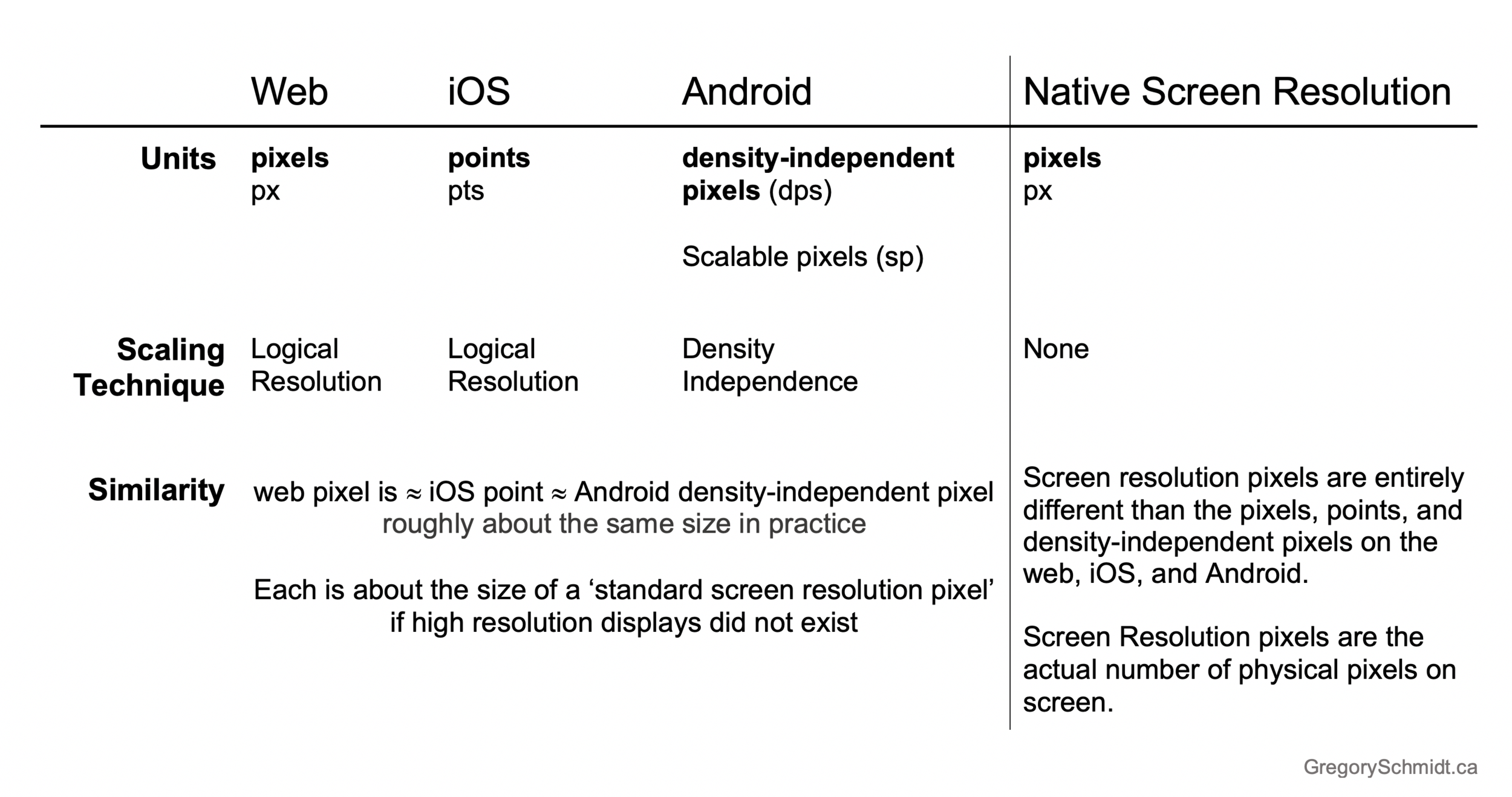 Ahh…so a pixel is not a pixel