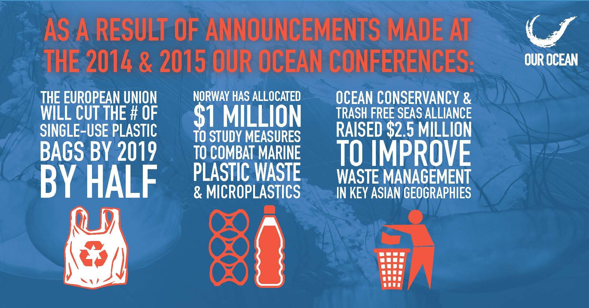 6. Our Ocean Conference Plastic .jpg