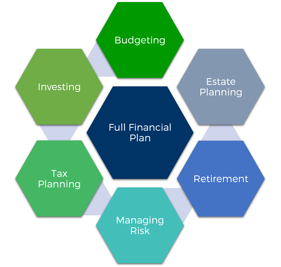 Planning that accounts for all areas of your financial life.