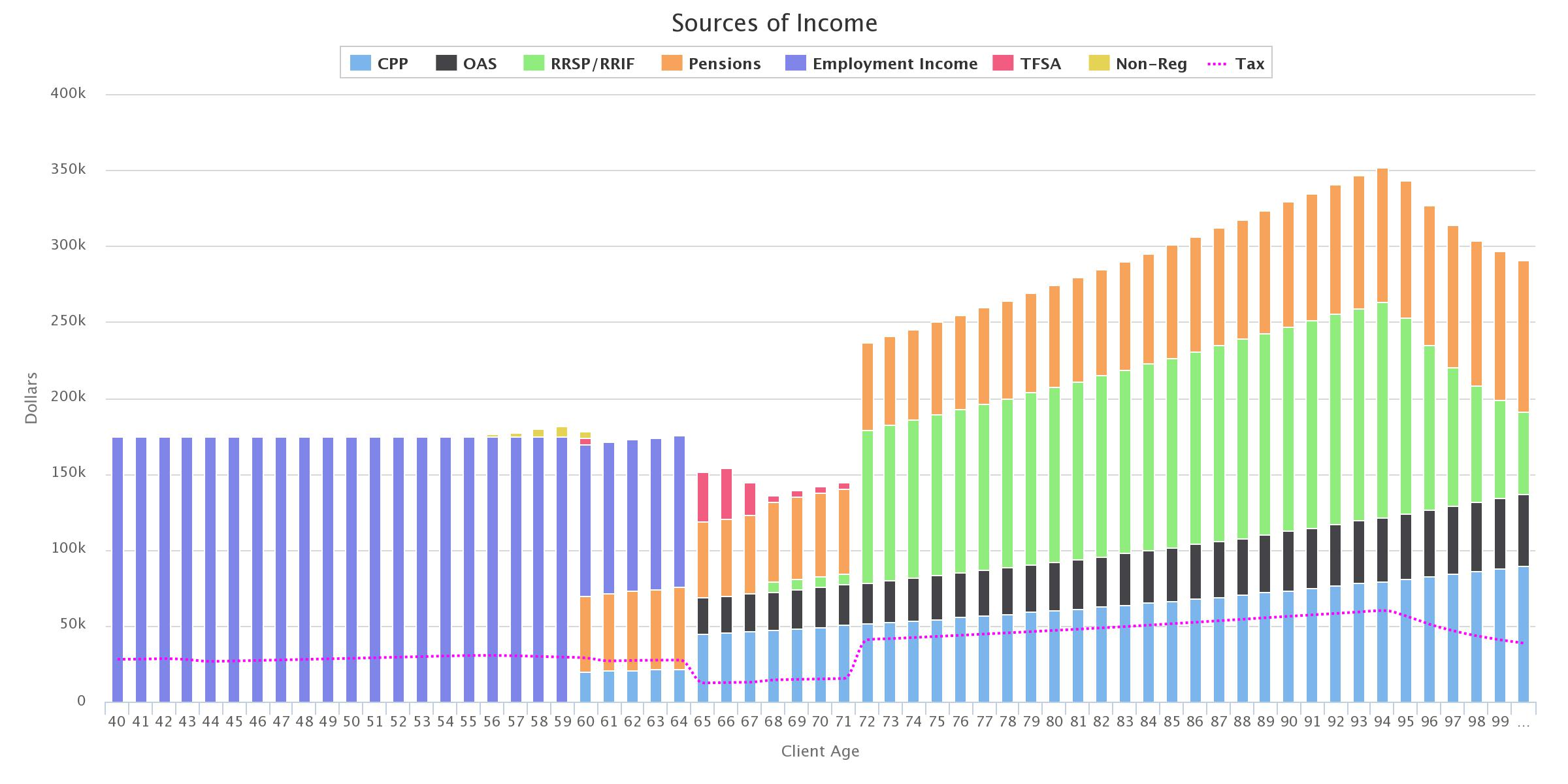 The chart above shows what income source is used each year to pay for lifestyle expenses and debt. Notice that when Winnie retires at age 60, her pension begins to form part of their income. Also not that their future RRSP/RRIF withdrawals are pushing them into a higher tax bracket than when they were working.