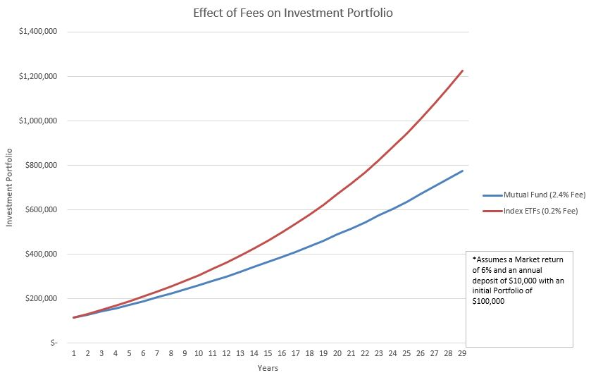 In this example of $100,000 invested at 6% and an annual deposit of $10,000, the 2.4% mutual fund returned $449,157 less than the 0.2% ETF. It works out to 37% less of a portfolio due to fees!