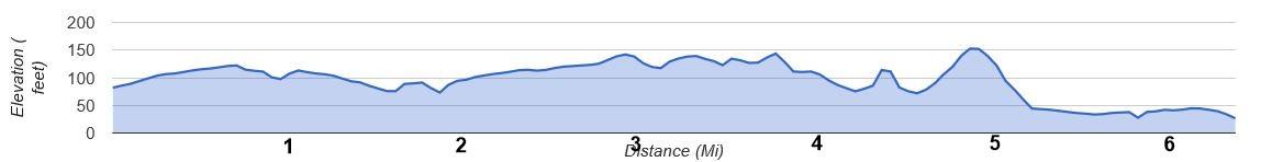 Manhattan Beach 10k Course Elevation