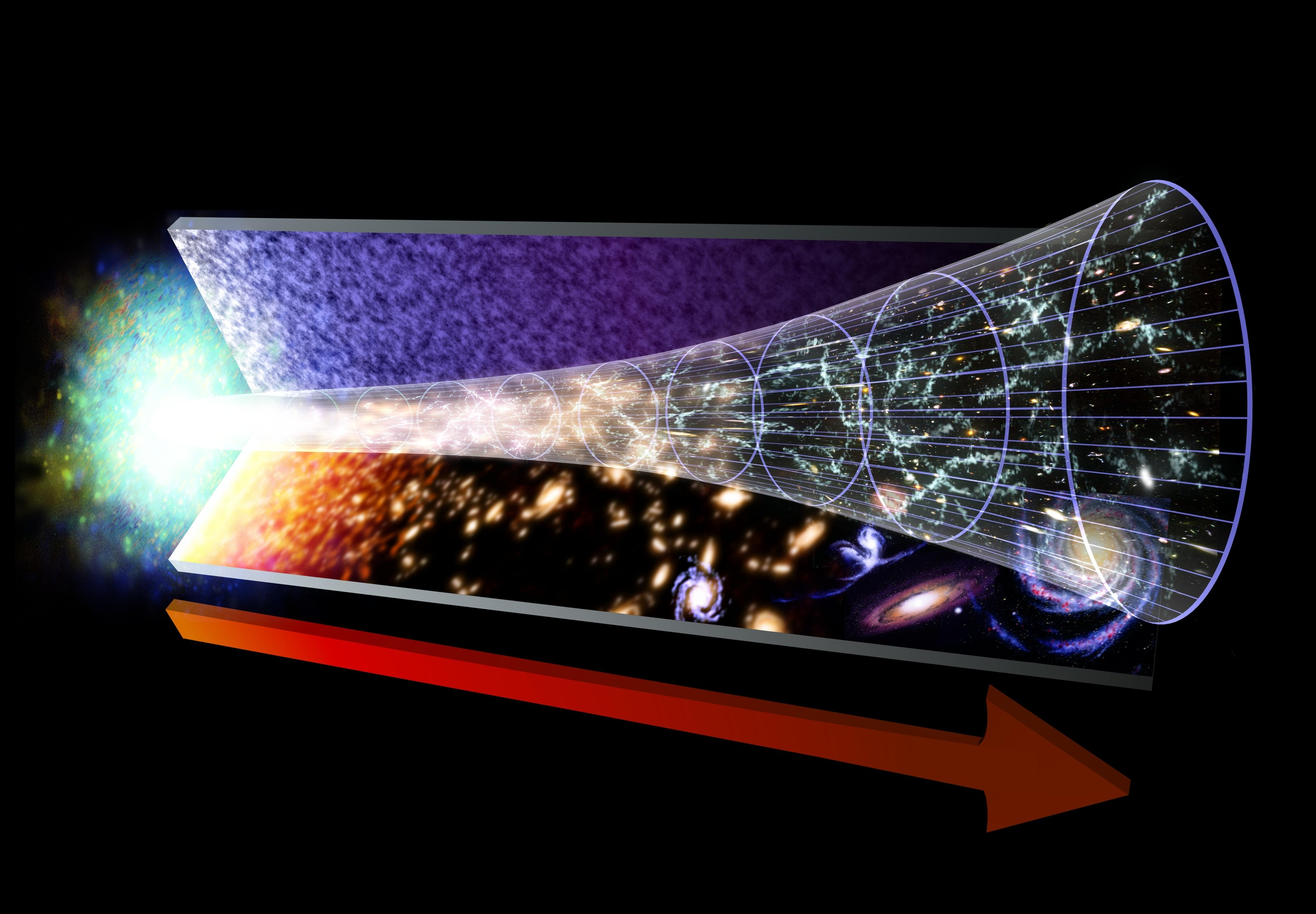 This image represents the evolution of the Universe, starting with the Big Bang. The red arrow marks the flow of time. Image credit: NASA