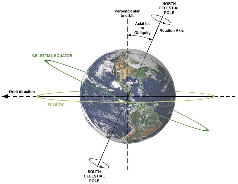 Description of relations between Axial tilt (or Obliquity), rotation axis, plane of orbit, celestial equator and ecliptic. Earth is shown as viewed from the Sun; the orbit direction is counter-clockwise (to the left). Image credit: Dennis Nilsson CC BY 3.0