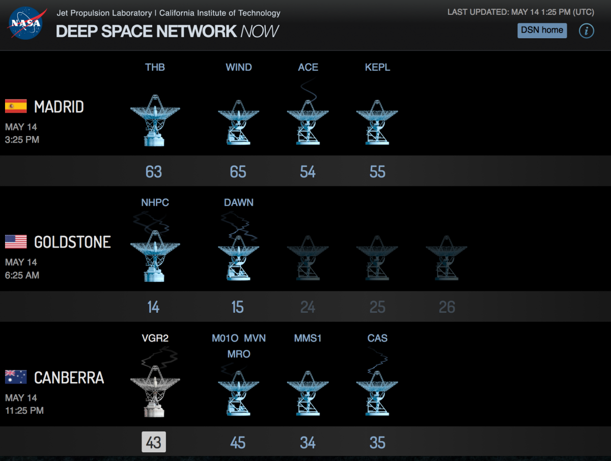 Screen grab from the Eyes on the Solar System Deep Space Network page. Each antenna displays an acronym for the spacecraft with which it is communicating. http://eyes.nasa.gov/dsn/dsn.html