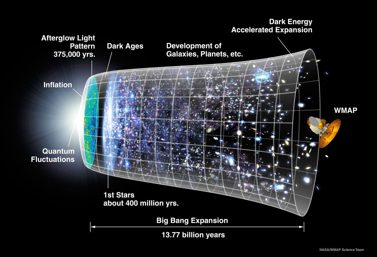"""A representation of the evolution of the universe over 13.77 billion years. The far left depicts the earliest moment we can now probe, when a period of """"inflation"""" produced a burst of exponential growth in the universe. (Size is depicted by the vertical extent of the grid in this graphic.) For the next several billion years, the expansion of the universe gradually slowed down as the matter in the universe pulled on itself via gravity. More recently, the expansion has begun to speed up again as the repulsive effects of dark energy have come to dominate the expansion of the universe. The afterglow light seen by WMAP was emitted about 375,000 years after inflation and has traversed the universe largely unimpeded since then. The conditions of earlier times are imprinted on this light; it also forms a backlight for later developments of the universe. Image Credit: NASA / WMAP Science Team"""