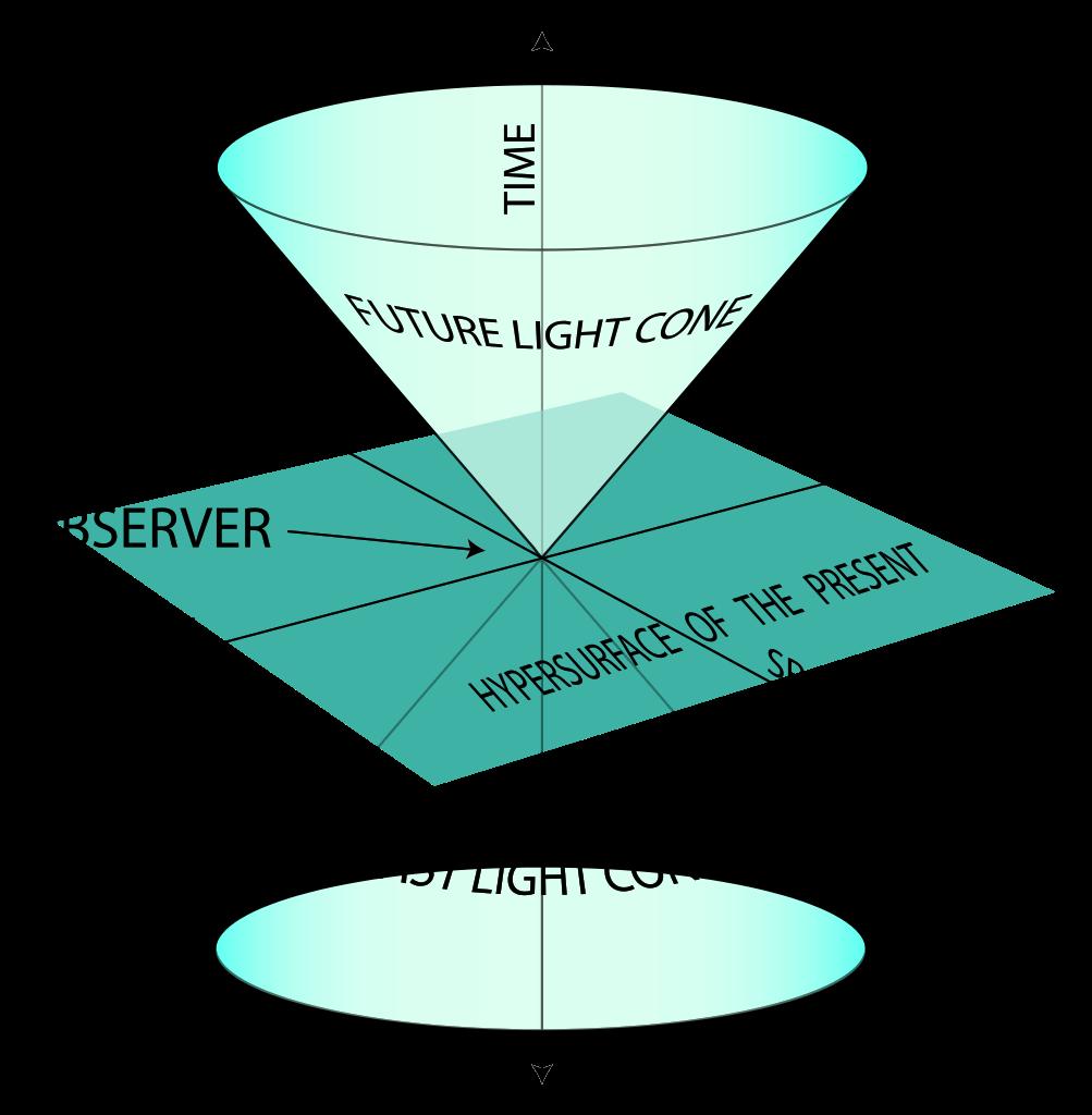 Example of a light cone. Image credit: Wikimedia user Stib, CC 3.0 A-SA.