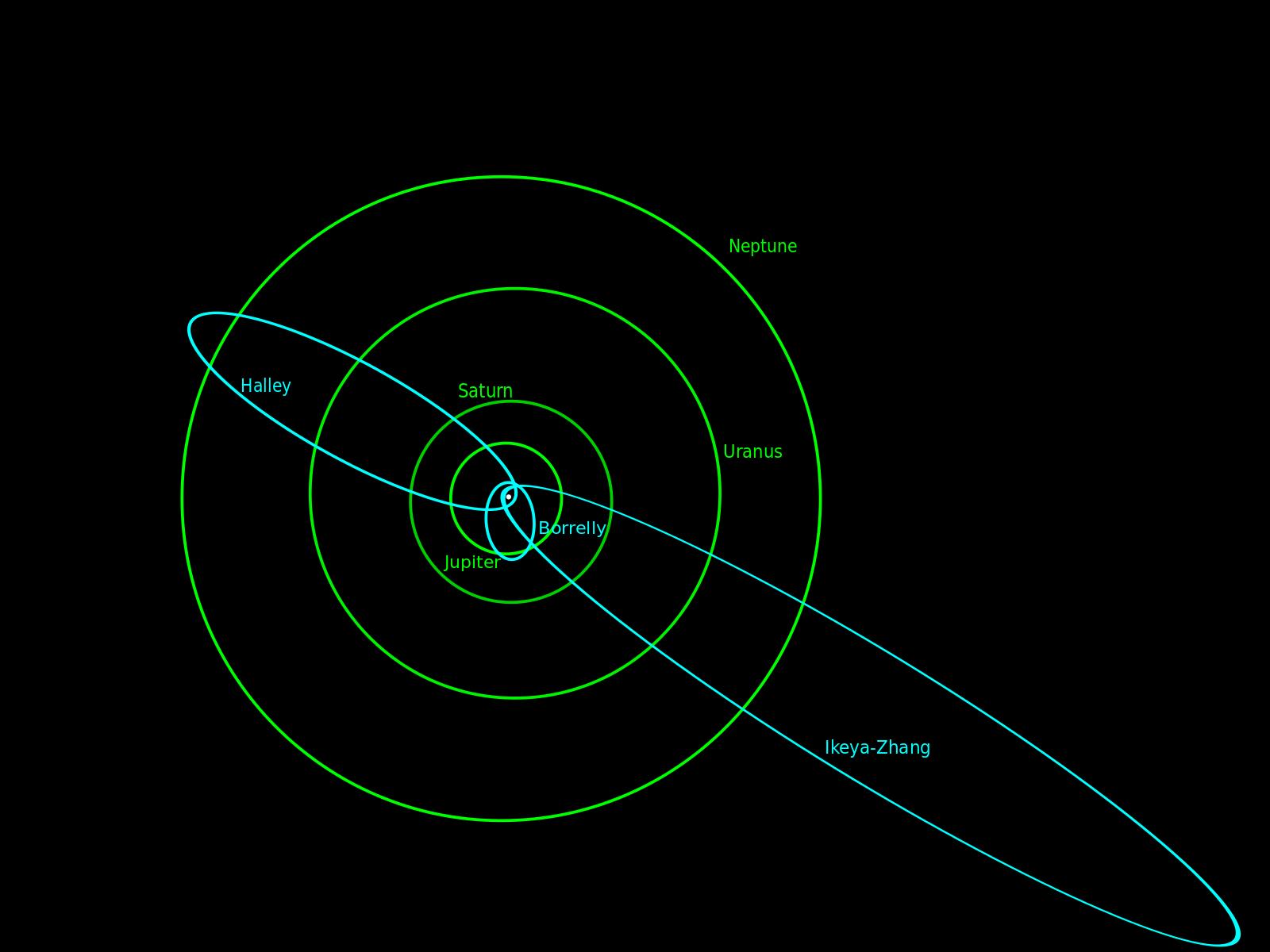 Orbits of 3 periodic comets: Halley, Borrelly and Ikeya-Zhang. Image credit: wikimedia user Morgan Phoenix , CC BY 3.0 A-SA