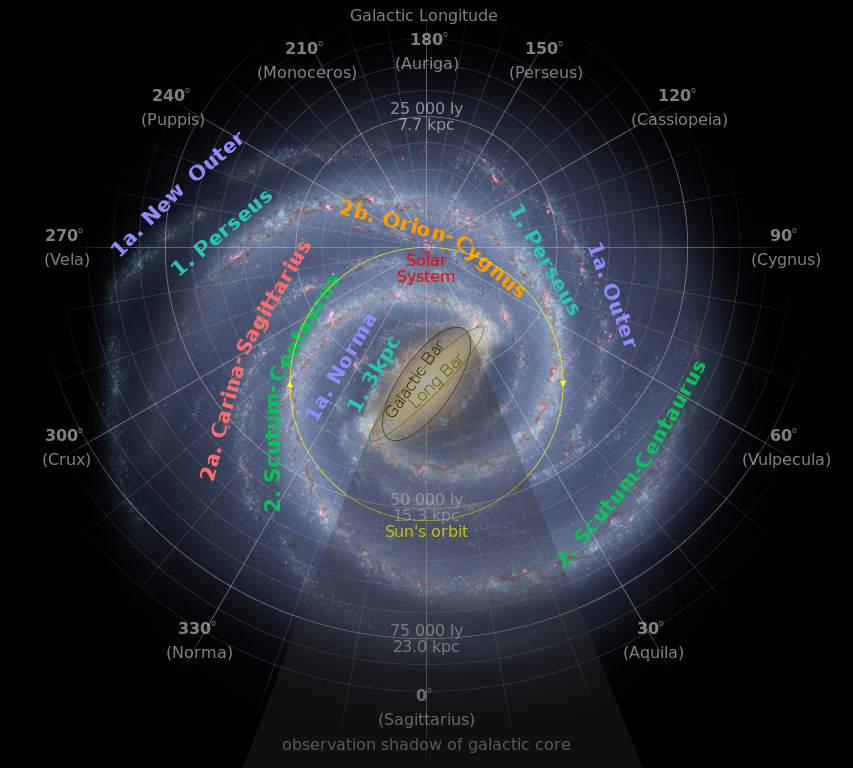 Artist's conception of the Milky Way Galaxy as seen from far Galactic North (in Coma Berenices) by NASA/JPL-Caltech/R. Hurt, annotated with arms (color-coded according to Milky Way article) as well as distances from the Solar System and galactic longitude with corresponding constellation. Image credit: NASA