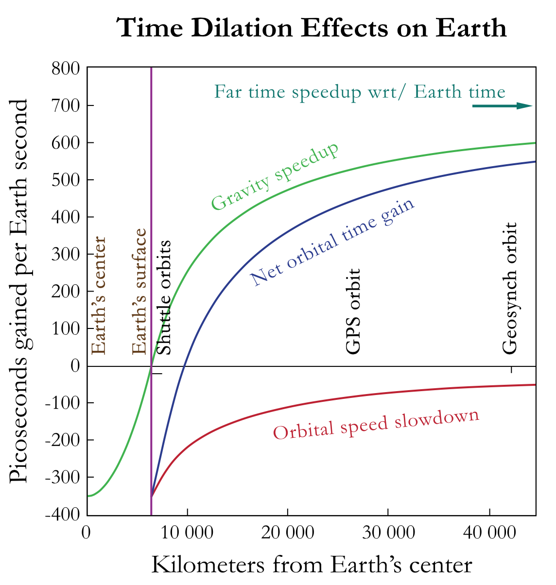 The speedy motion of a satellite in space slows down its clocks relative to ours on earth, while its distance out of the earth's gravitational well makes satellite clocks go a bit faster. Thus shuttle pilots age less than a couch potato at the south pole, while geosynchronous orbiters (as well as interstellar dust particles) age more rapidly. This also means that the surface of the earth may be more than a year older than the earth's center, assuming that both were formed at the same time. Although the resulting errors in satellite timing are measured in nanoseconds, lightspeed is 30 centimeters (1 foot) per nanosecond so that the combined effects can result in GPS errors as large as 15 meters if not taken into account. Image credit: wikimedia user P. Fraundorf, CC BY SA 3.0