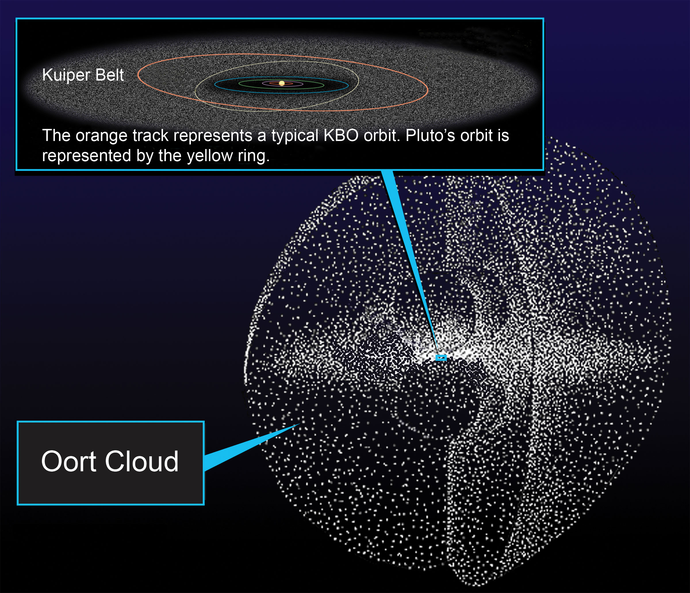 An illustration of the Kuiper Belt and Oort Cloud in relation to our solar system. Image credit: NASA