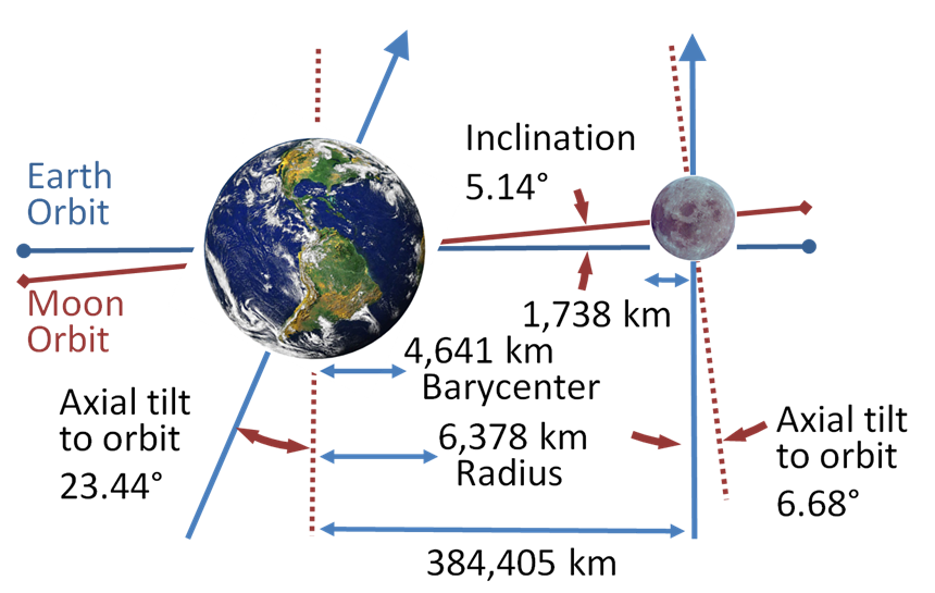 Earth–Moon system (schematic). Image credit: NASA, arrangement by wikimedia user brews_ohare. Public domain.