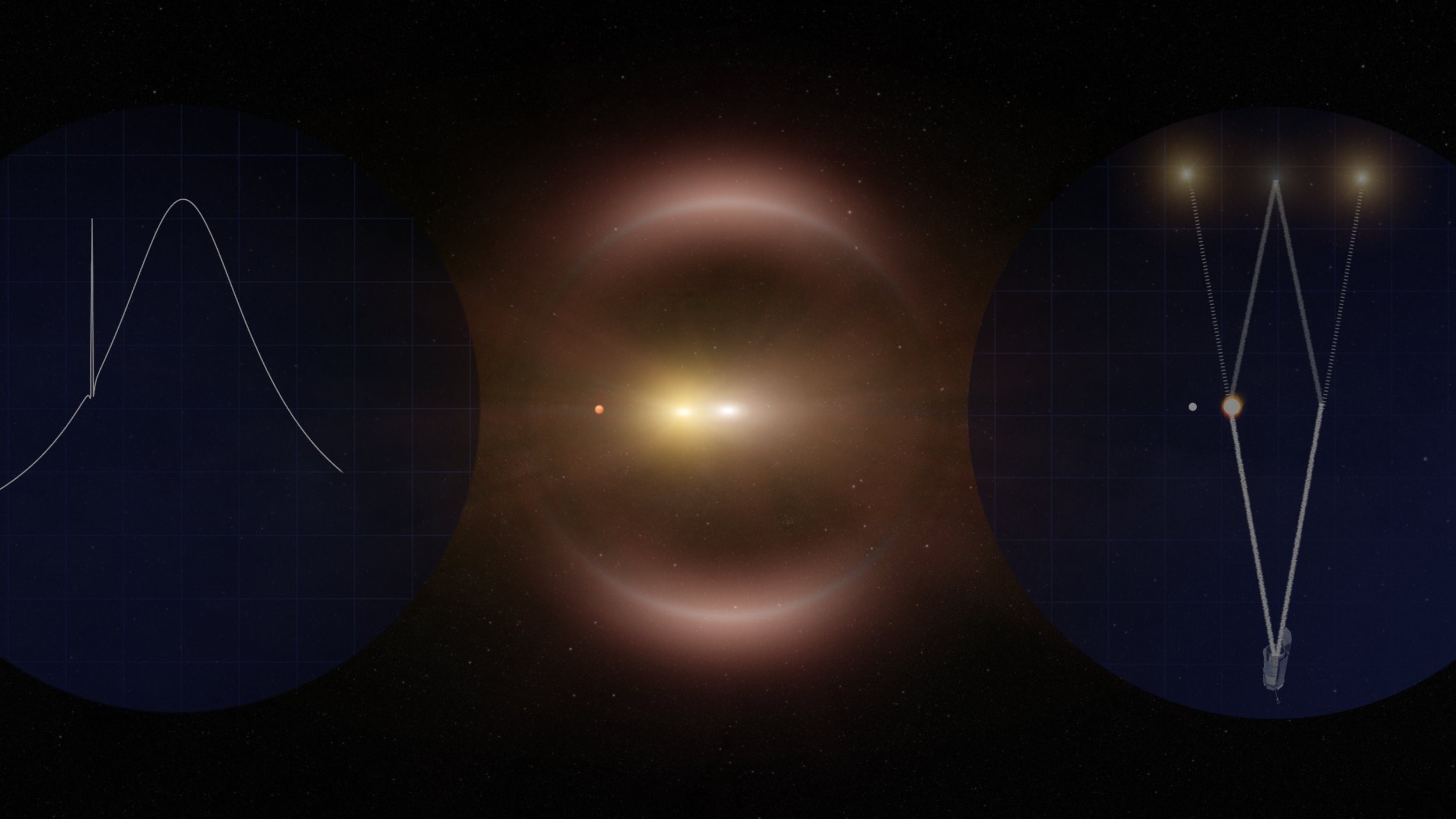 Still of an animation illustrating how gravitational microlensing works. On the left, a diagram of how the brightness changes as the foreground star moves from right to left across the background star. On the right is a top-down image of the light path, and in the middle, a simulated view from Earth. Image credit: NASA's Goddard Space Flight Center Conceptual Image Lab
