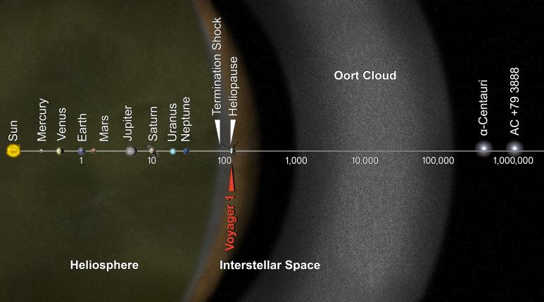 This artist's concept puts solar system distances in perspective. The scale bar is in astronomical units, with each set distance beyond 1 AU representing 10 times the previous distance. The inner edge of the main part of the Oort Cloud could be as close as 1,000 AU from our sun. The outer edge is estimated to be around 100,000 AU. Image credit:NASA/JPL-Caltech