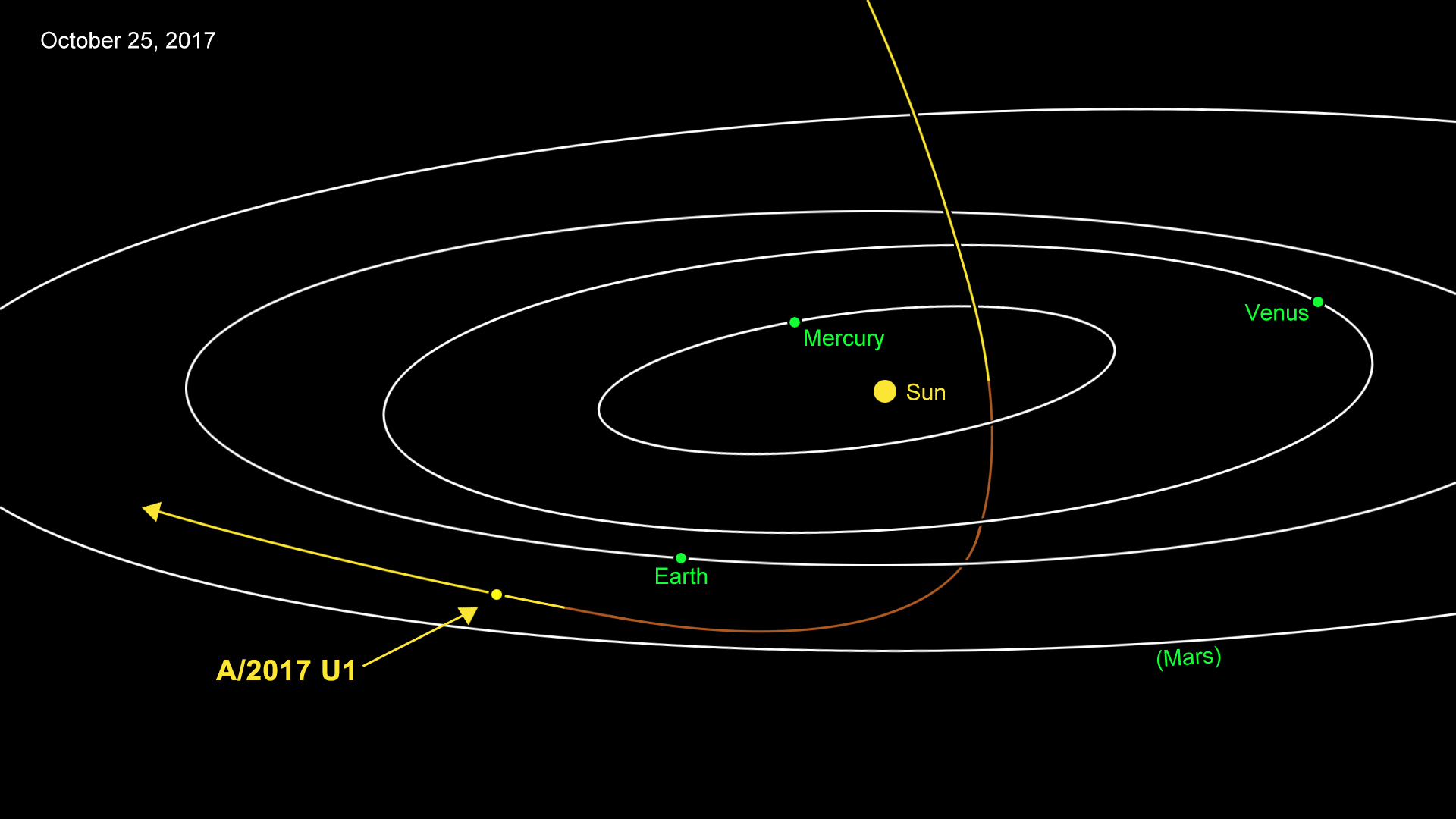 This animation shows the path of A/2017 U1, which is an asteroid — or perhaps a comet — as it passed through our inner solar system in September and October 2017. From analysis of its motion, scientists calculate that it probably originated from outside of our solar system. Image credit: NASA/JPL-Caltech