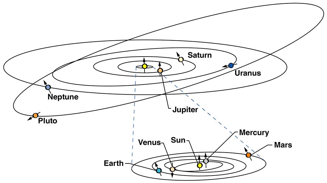 A drawing of the solar system shows Pluto's tilted orbit. Pluto's orbital path angles 17 degrees above the line, or plane, where the eight planets orbit. Credits:  NASA