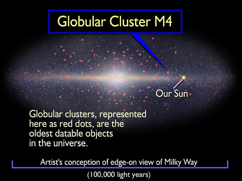 This illustration shows the location of the globular cluster M4 in our Milky Way Galaxy, which is depicted 'edge-on' or from the side. Globular clusters like M4 are the first pioneer settlers of the Milky Way. Many coalesced to build the hub of our galaxy and formed billions of years before the appearance of the Milky Way's magnificent pinwheel disk. Today, 150 globular clusters survive in the galactic halo. Image Credit:  NASA  /  ESA   and A. Feild