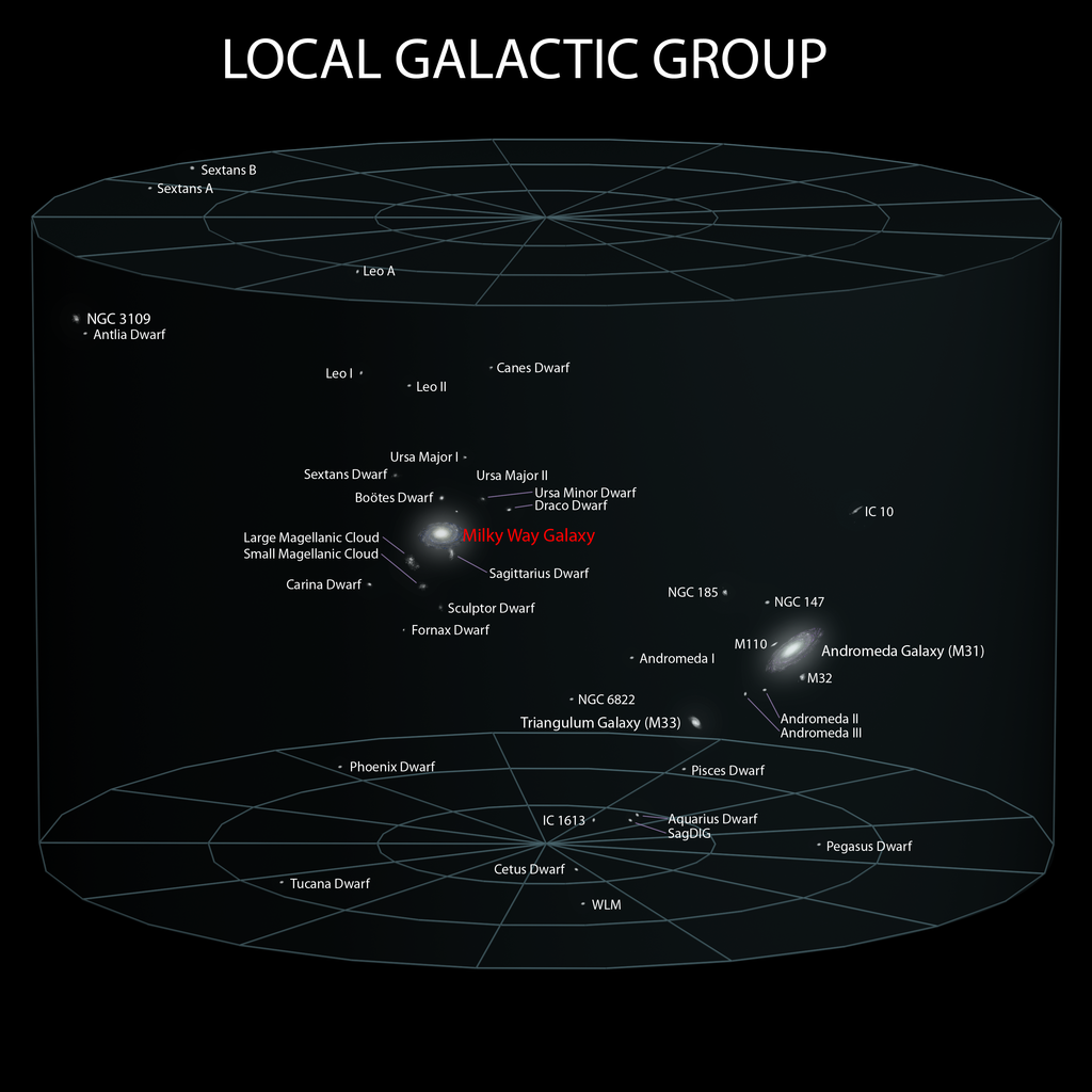 The location of the Milky Way with respect to the other galaxies within our Local Group. Image credit  Andrew Z. Colvin, CC 3.0 BY A-SA 3.0