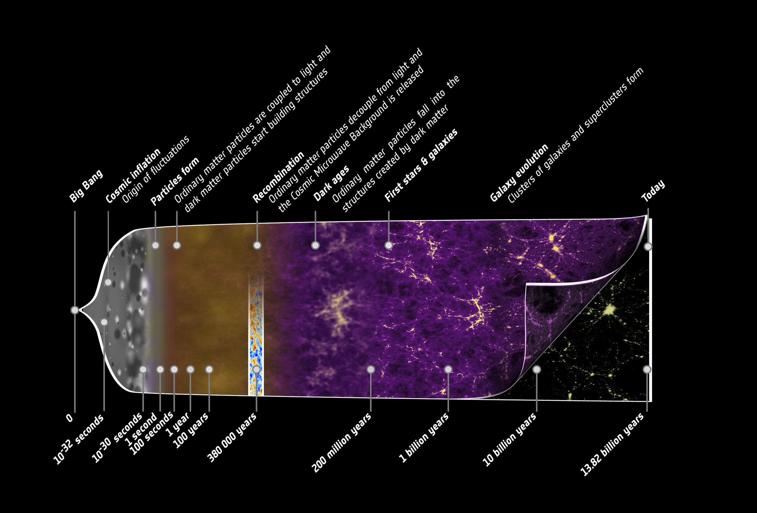 This illustration summarises the almost 14-billion-year long history of our Universe. Credit:  ESA – C. Carreau